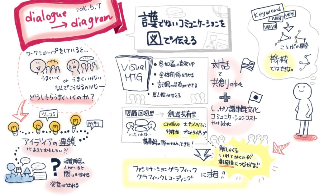 160504_dialogtodiagram